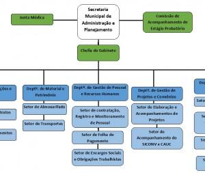 Seretaria Municipal de Administração e Planejamento