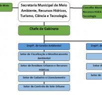 Secretaria Municipal de Meio Ambiente, Recursos Hídricos, Turismo, Ciência e Tecnologia