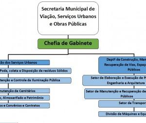 Secretaria de Viação, Serviços Urbanos e Obras Públicas.