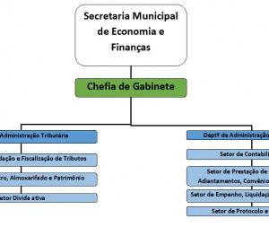 Secretaria Municipal de Economia e Finanças