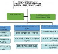 Secretaria Municipal de Agricultura, Comercio, Serviços e Desenvolvimento Socioeconômico.