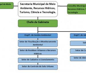 Meio Ambiente, Recursos Hídricos, Turismo, Ciência e Tecnologia