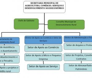 Agricultura, Comércio, Serviços e Desenvolvimento Socioeconômico